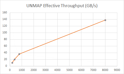 unmapthroughput