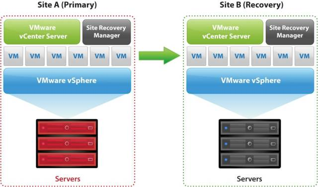 schema_vmware_site_recovery_manager